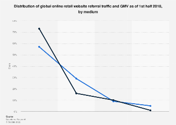 Global e-commerce referral traffic and GMV 2018, by medium