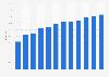 Anteil der Computernutzer in Tschechien bis 2017
