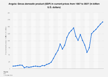 Gross domestic product (GDP) in Angola 2022*