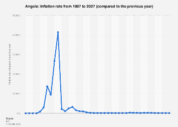 Inflation rate in Angola 2022*