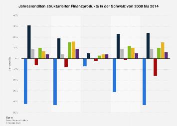 Jahresrenditen strukturierter Finanzprodukte in der Schweiz bis 2014