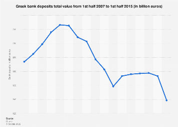 Value of greek banks deposits from H1 2007 to H1 2015