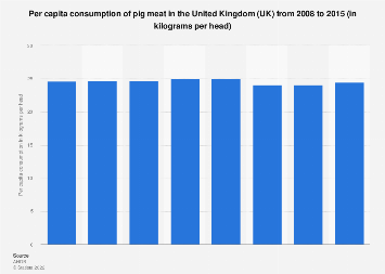 Pig meat per capita consumption in the United Kingdom (UK) 2008-2015