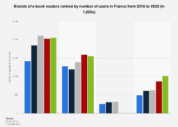 Leading e-book reader brands in France 2016, by number of users