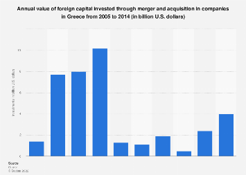 Annual value of foreign merger deals in the Greek market from 2005 to 2014