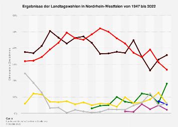 Ergebnisse aller bisherigen Landtagswahlen in Nordrhein-Westfalen bis 2017