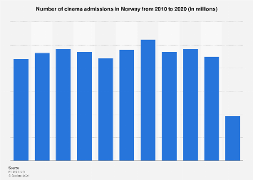 Cinema admissions in Norway 2010-2016