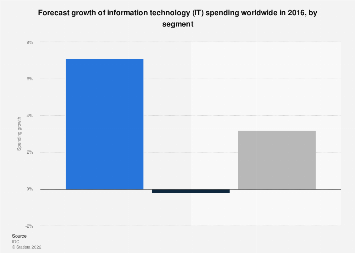 Growth of IT spending worldwide by segment 2016