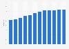 Anteil der Computernutzer in Spanien bis 2017