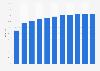 Anteil der Computernutzer in Frankreich bis 2017
