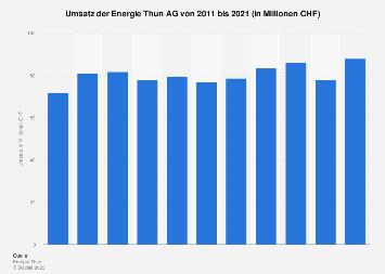 Umsatz von Energie Thun bis 2017