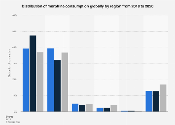 Share of global morphine consumption by region 2016