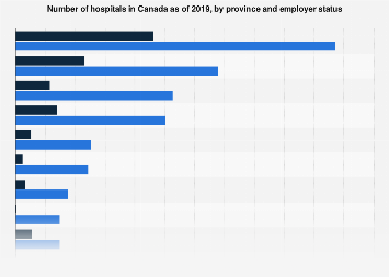 Number of hospitals in Canada by province and employer status 2016