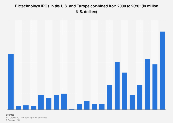 IPOs in U.S. and Europe biotechnology industry 2000-2016