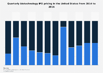IPO pricing in U.S. biotechnology industry 2014-2016