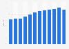 Anteil der Computernutzer in Italien bis 2017