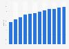 Anteil der Computernutzer in Lettland bis 2017