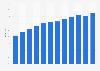 Anteil der Computernutzer in Litauen bis 2017