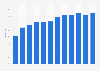 Anteil der Computernutzer in Ungarn bis 2017