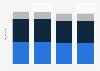 Umsatz der Kurierfirmen in der Schweiz bis 2017