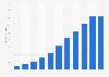 U.S. sales of Sabra 2005-2015
