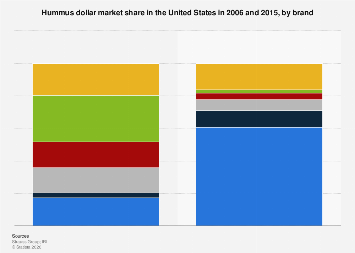 U.S. hummus dollar market share 2006/2015, by brand