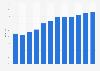 Anteil der Computernutzer in Malta bis 2017