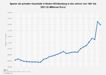 Sparen der privaten Haushalte in Baden-Württemberg bis 2017