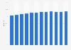 Anteil der Computernutzer in den Niederlanden bis 2017