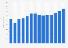Umsatz der Krüger-Gruppe weltweit bis 2017