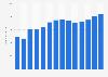 Umsatz der Krüger-Gruppe mit Süßwaren weltweit bis 2016