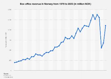 Gross box office revenue in Norway 2010-2016