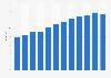 Anteil der Computernutzer in Portugal bis 2017