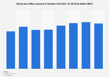 Gross box office revenue in Sweden 2011-2016