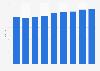 Average cinema ticket price in Denmark 2010-2017