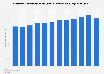Bilanzsumme der Banken in der Schweiz bis 2016
