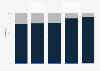 Magazine distribution breakdown in Spain 2009-2013, by type