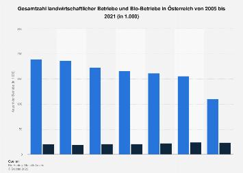 Gesamtzahl der landwirtschaftlichen Betriebe und der Bio-Betriebe in Österreich 2016