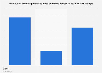 Shopping on mobile devices: distribution of purchases in Spain 2015