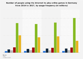 Internet usage for online gaming in Germany 2014-2017