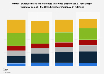 Usage of the internet for online video consumption in Germany 2014-2017, by frequency