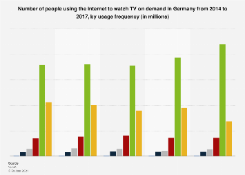 Internet usage for watching TV on demand in Germany 2014-2017, by frequency