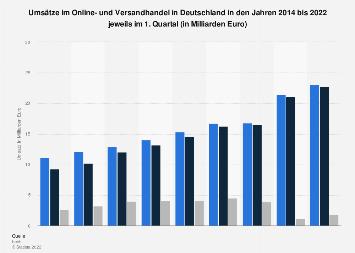 Umsätze im Online- und Versandhandel in Deutschland bis zum 1. Quartal 2017