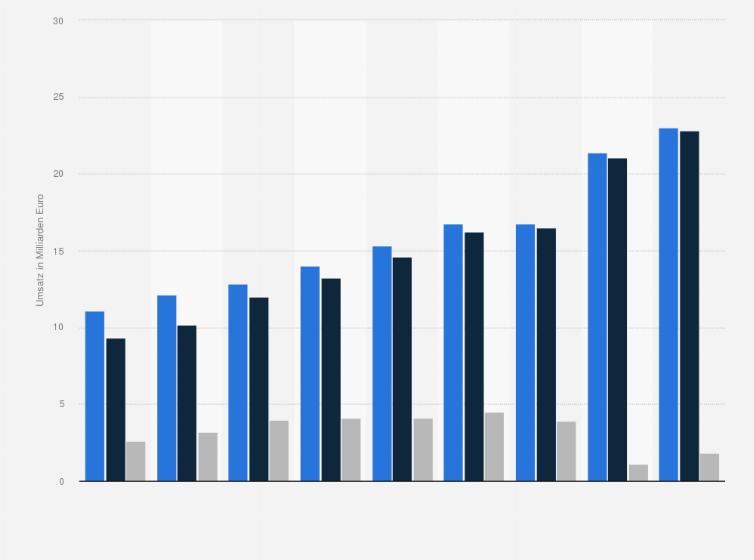 Online Und Versandhandel Umsätze In Deutschland 2019 Umfrage