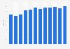 Anteil der Computernutzer in der Slowakei bis 2017