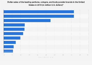 Sales of the leading perfume and cologne brands in the U.S. 2018