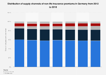 Distribution Channels Of Non Life Premiums In Germany 2012 2015