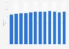 Anteil der Computernutzer in Schweden bis 2017