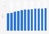 Anteil der Computernutzer im Vereinigten Königreich bis 2017