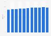 Anteil der Computernutzer in Island bis 2017